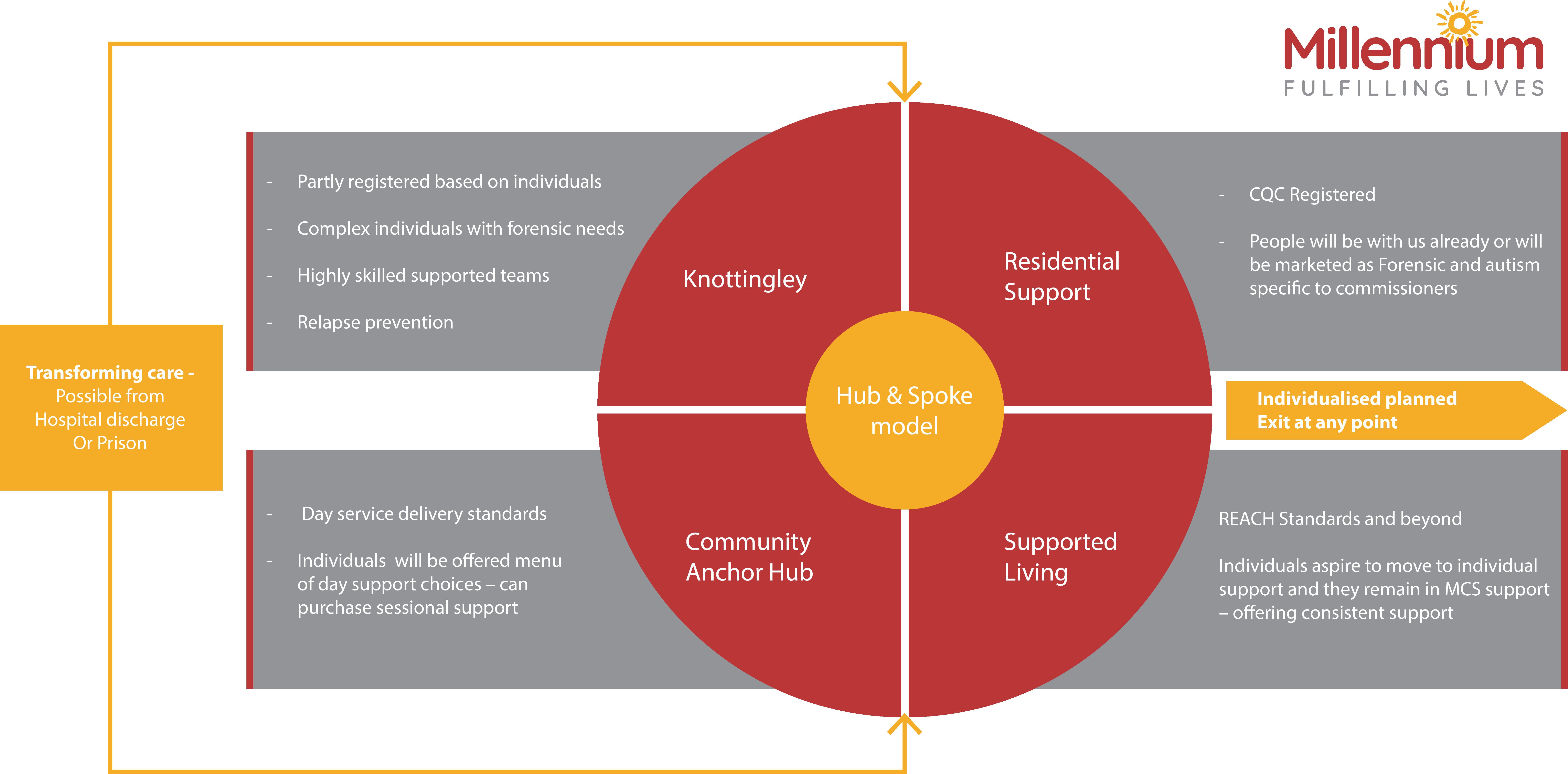 Millennium - Support Model